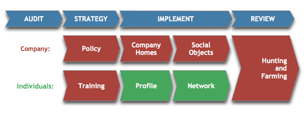 Principles of a Social Media Strategy