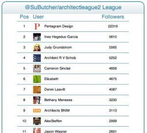 Architects on Twitter Twitter League list 2