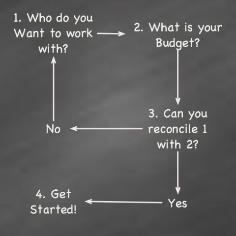 How to Hire A Consultant Flowchart