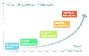The Social Media Maturity Graph