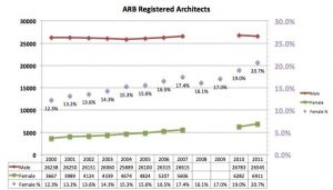 ARB Women Registered Architects - See Notes on Figures