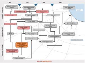 BIM 2050 Process (c) Philp, Thompson 2013