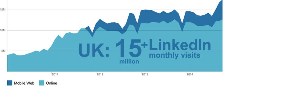 Using LinkedIn Effectively – Online Linkedin CPD