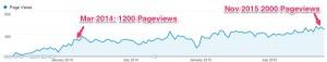 Evergreen Blog Post Pageviews