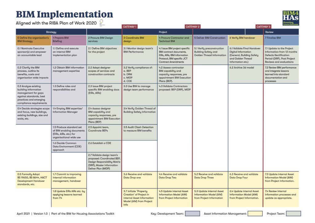 BIM for Housing Associations Implementation Plan RIBA Plan of Work
